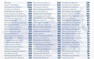Коронавирус в России за сутки, стоп коронавирус .рф сайт, коронавирус мировая статистика, стоп коронавирус .рф сайт официальный, ковид 3октября — 3 октября 2021 — Sport24