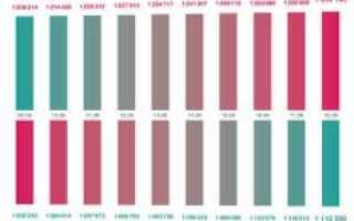 Коронавирус Москва 18июня 2021: статистика на сегодня, сколько заболевших и умерших, последние новости — 18 июня 2021 — Sport24